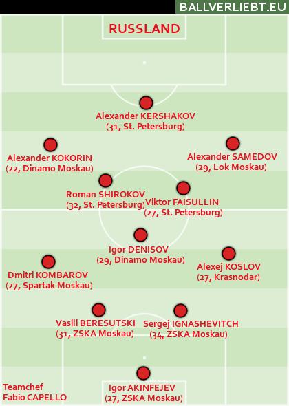So qualifizierte sich Russland für die WM
