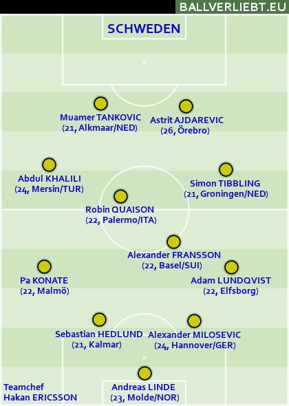 Team Schweden