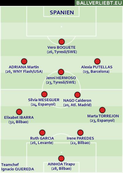 Spanien: 4-2-3-1, starke Offensiv-Abteilung, aber absolut null Impulse von hinten heraus.