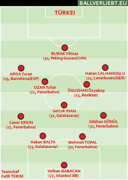 Team Türkei