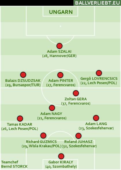 Team Ungarn