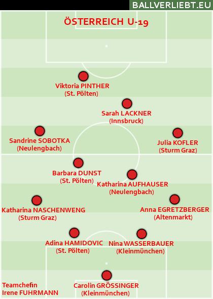 Die U-19-Mädels des ÖFB
