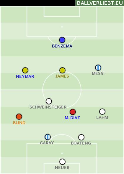 WM 2014 All-Stars