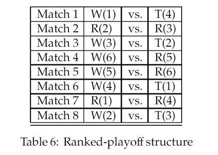 EURO 2016: Alternativer Vorschlag für das Playoff