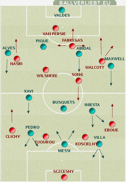 Arsenal FC - FC Barcelona