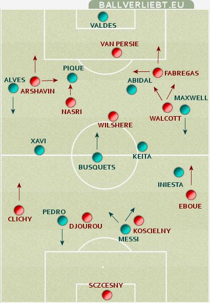 Arsenal FC - FC Barcelona (ca. ab 70')