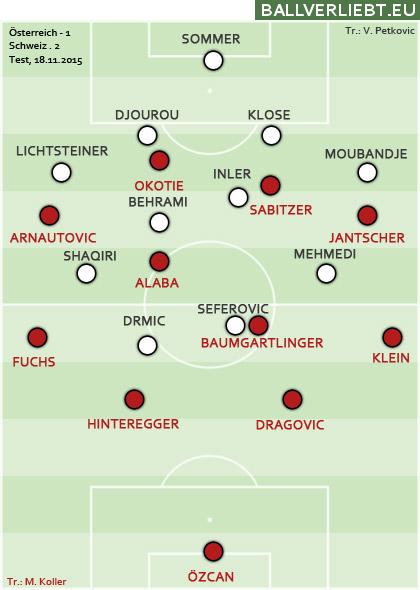 Österreich vs. Schweiz 2015: 1:2