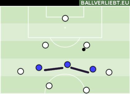 Hoffenheims Sturmreihe (blau) als Riegel und als lenkendes Element