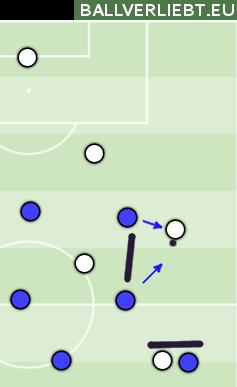 Sobald der AV den Ball hat, doppeln ihn Hoffenheims Außenstürmer und ein Achter, nehmen ihm Zeit und Anspielstationen