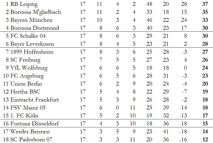 Tabelle Bundesliga Rückrunde