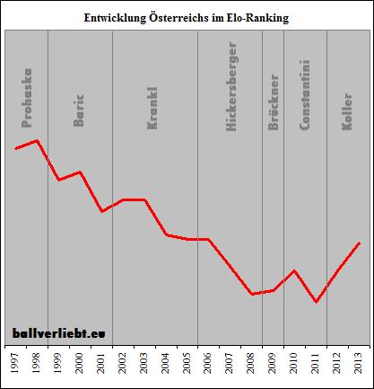 Entwicklung im Elo-Ranking
