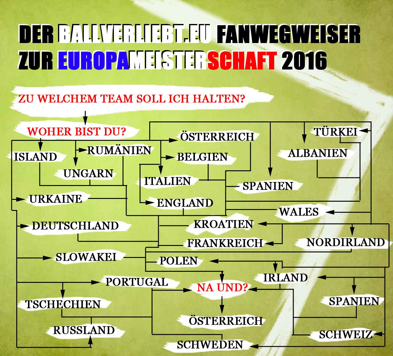 EURO-Fanwegweiser