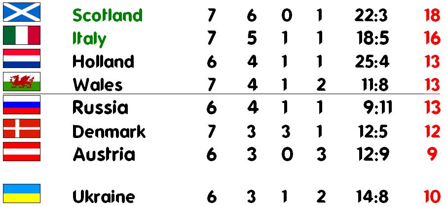 Ranking der Gruppenzweiten vorm letzten Doppel-Spieltag