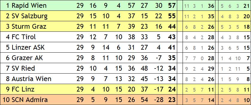 md 29 saison 96 97
