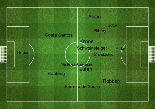 Bayerns Einflusssphären gegen Real Madrid (CL-Hinspiel 2014)