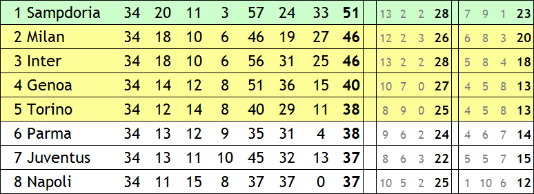 Top-8 der Serie A 1990/91