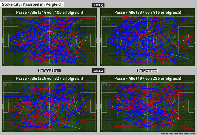 Stoke City: Passspiel 2012 vs 2013