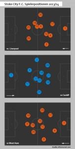 Das System von Stoke City 2013/14: Ein 4-4-2 wird zunehmend in ein 4-2-3-1 umgemodelt.