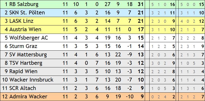 Spass Mit Tabellen Die Bundesliga Zur Teilung Ballverliebt