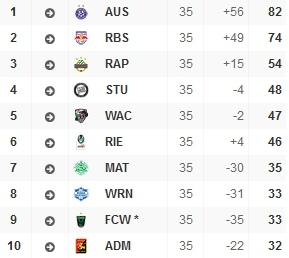 Bundesligatabelle nach 25 Runden (Quelle: bundesliga.at)