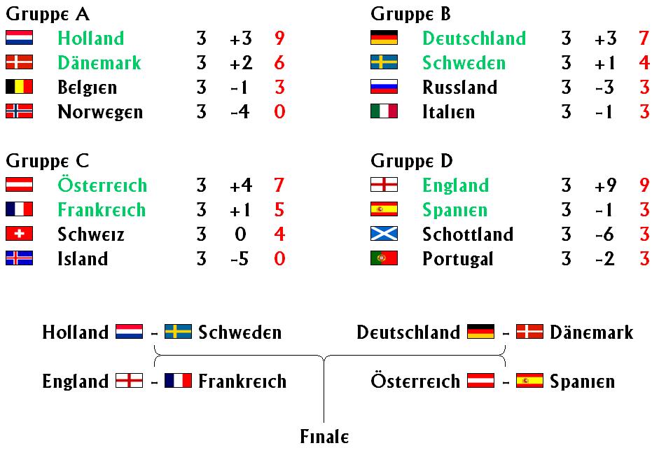 Г¶sterreich Gegen Portugal