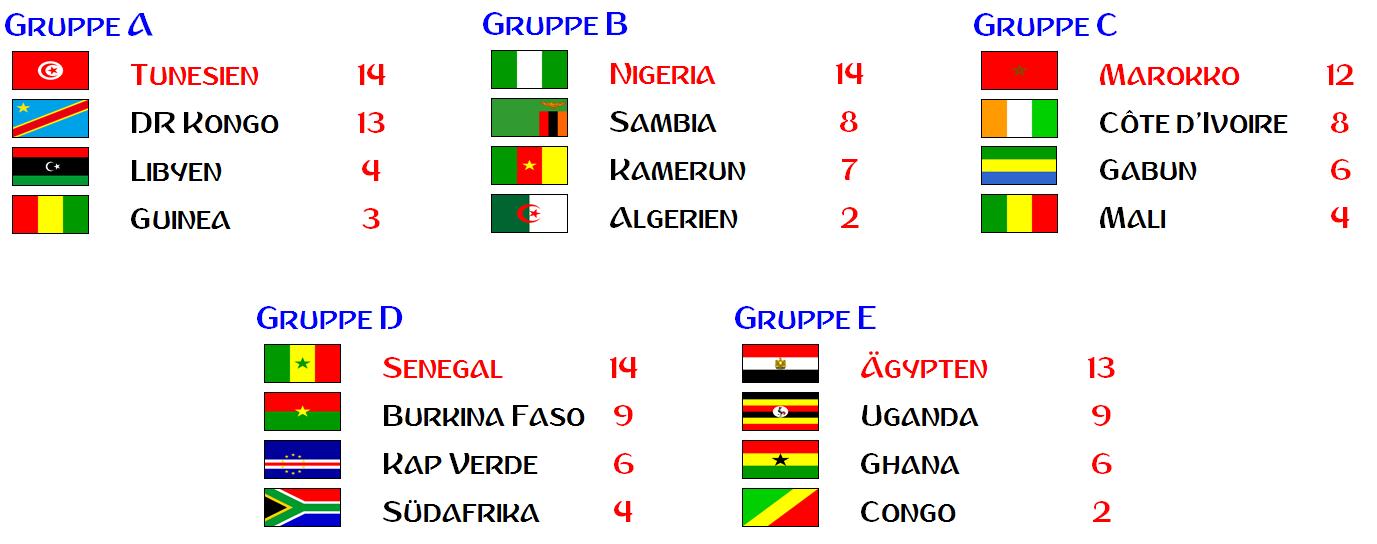 Wm Quali 2021 Gruppen Afrika
