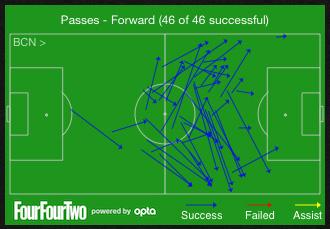 Xavis Vorwärtsspiel gegen Paris SG