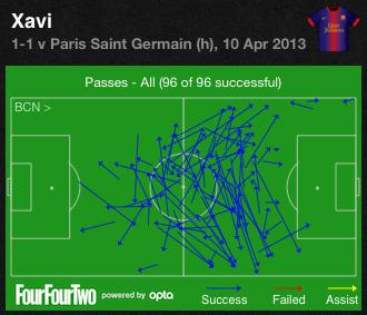 Xavis Pässe für Barcelona gegen Paris SG (Quelle: FourFourTwo-App)