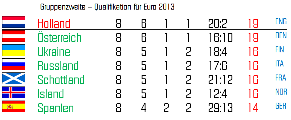 eu qualifikation 2019