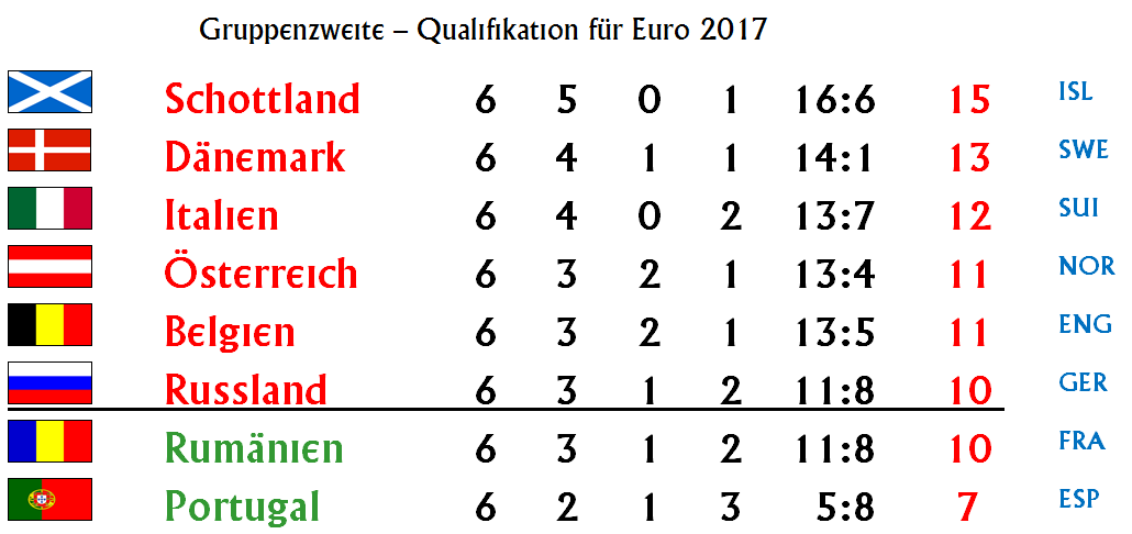 wm qualifikation 2019 playoff